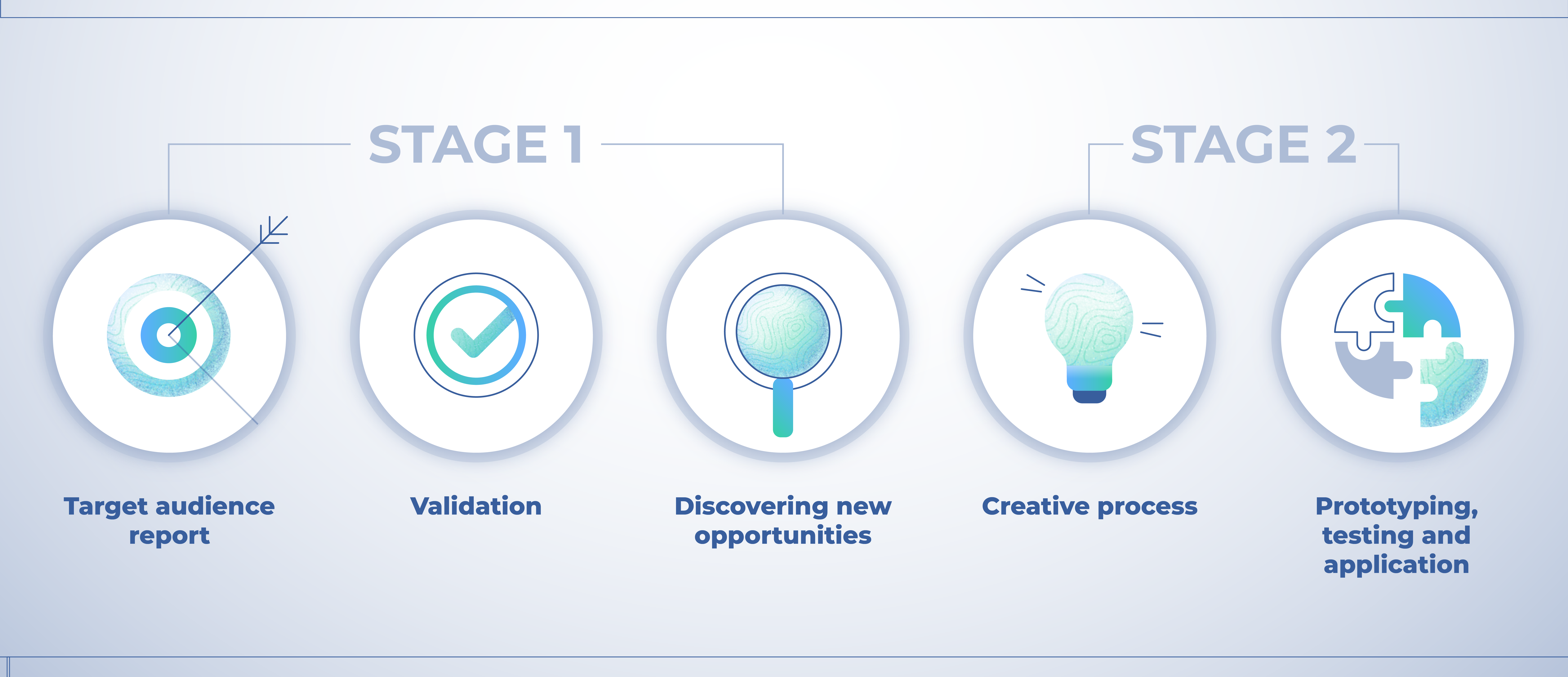 Design thinking to go deeply of the content.